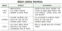 """금감원 """"올해 약 3개 금융투자회사 종합검사 실시"""""""