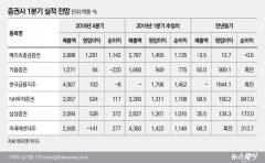 '봄바람 분 증시' 증권사 1분기 실적 전망 '맑음'