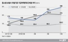 중소형 보험3社 위기 탈출···푸본현대생명 RBC비율 300%