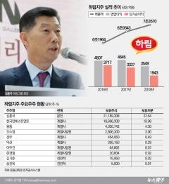 [코스닥 100대 기업|하림지주]김홍국 회장, 설립 33여 만에 식품 종합회사로 키워