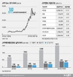 [코스닥 100대 기업|JYP엔터]소외받던 만년 3위···'트와이스' 덕에 훨훨