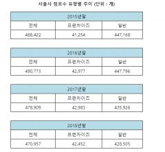 서울 상가점포 '급감'···자영업 경기 침체 탓
