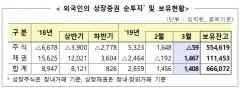 3월 외국인 상장주식 590억원 순매도…3개월만에 전환