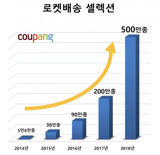 쿠팡, 작년 매출 4조4227억 '이커머스 사상최대'…영업적자도 1조원 넘어