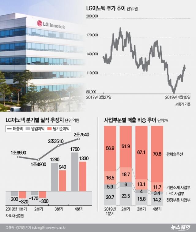 [stock&톡]LG이노텍, '애플쇼크' 딛고···올해 날개 펼치나?