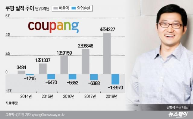 이커머스, 더 늘어난 영업적자…쿠팡, 작년 적자만 '1조'