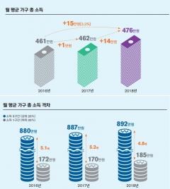 '보통사람 금융백서', 지난해 476만원 벌어 절반 썼다…주거비 지출 늘어