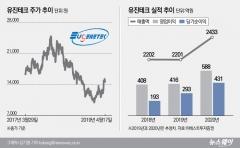 유진테크, SK하이닉스 대규모 투자에 한숨 돌려