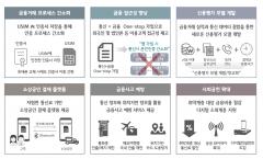 KB국민은행, 금융·통신 융합…원스톱 서비스 개발 나서
