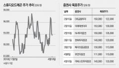 스튜디오드래곤, '아스달 연대기' 방영 앞뒀지만 주가 '주춤'