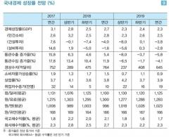 """LG경제硏 """"올해 경제성장률 2.3%…0.2%p 하향"""""""