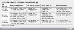 롯데·신라 면세점, 특허 갱신 앞두고 사회공헌 '총력'