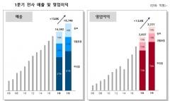 LG생활건강, 1Q 사상 최대 실적…분기 영업익 첫 3천억 돌파