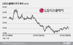 LG디스플레이, 중국 저가 공세에 맥없이 무너져