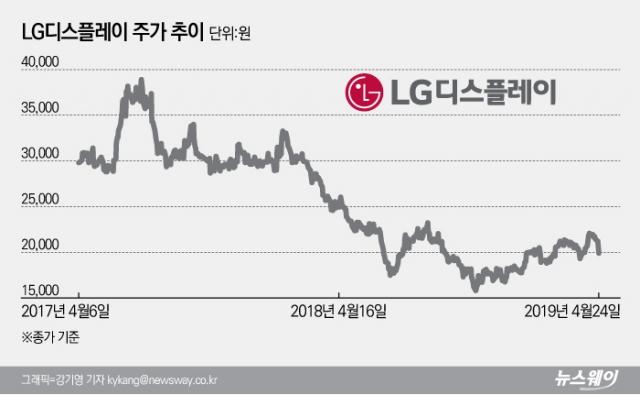 [stock&톡]LG디스플레이, 중국 저가 공세에 맥없이 무너져