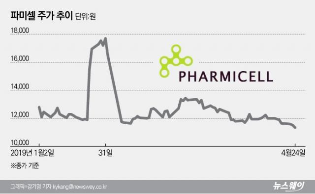 [stock&톡]파미셀, 첫 흑전 성공에도 주가는 여전히 난항
