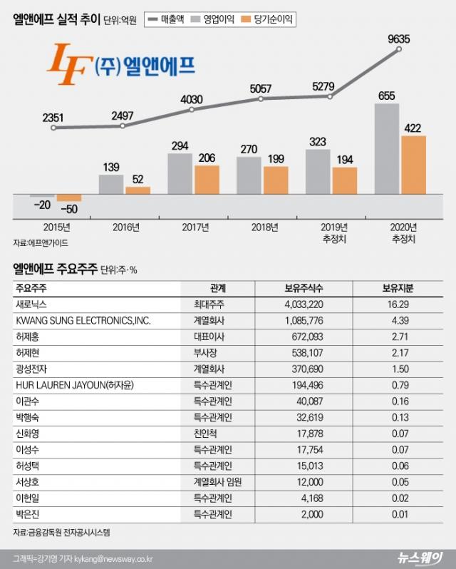 [코스닥 100대 기업|엘앤에프]'범 GS家' LCD에서 2차전지 수혜주로 변신
