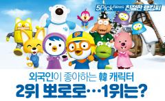 외국인이 좋아하는 韓 캐릭터 2위 뽀로로…1위는?