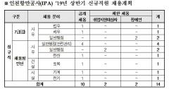 인천항만공사, 신규직원 공개채용...내달 2일부터 원서 접수