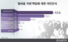 '몸싸움 국회' 책임 여론조사…한국당 44% vs 민주당 33%