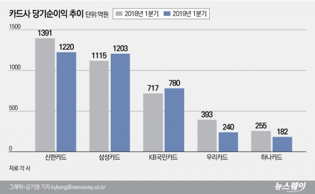 [NW리포트|카드사 마케팅비의 진실①]'수수료 인하=실적악화' 주장 깨졌다?