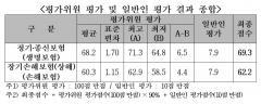 보험약관 이해도 60점대…교보 종신·한화 운전자 '낙제'