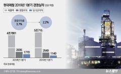"""영업익 27% 줄어든 현대제철···""""5월 이후 원료값 안정화""""(종합)"""