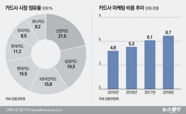 [NW리포트ㅣ카드사 마케팅비의 진실②]비용절감 유도하려면 규제부터 풀어야