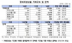 작년 장외파생상품 거래 1경6304조원 '역대 최대'