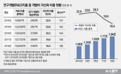 '개발비 논란' 후 작년 제약·바이오업종 개발비 자산화 비율 감소