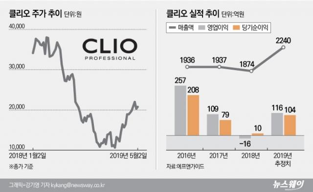[stock&톡]작년 내리막길 걸은 클리오 '수익성 개선 기대감'에 '쑥'