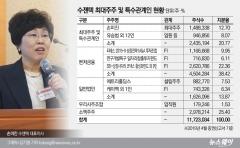 [IPO레이더]코넥스→코스닥 '수젠텍', 기술특례로 실적 당분간 걱정없지만···수익성 극복은 과제