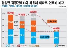 """이어지는 북위례 분양가 논란 …""""주택사업자 부당이익 4100억 챙겨"""""""