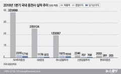 증권사, 수익 다각화에 호실적···IB 영업익 비중 30% 돌파