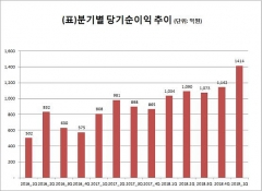 메리츠종금증권, 1분기 순이익 1413억원 '사상 최대'