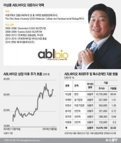 [코스닥 100대 기업|ABL바이오]데뷔는 초라했는데···실적+주가 '두마리 토끼' 다 잡아