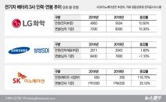 LG화학-SK이노 기술유출 공방···이면에 인력 쟁탈戰 있다