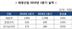 애경산업, 1분기 영업익 5.3% 성장···화장품은 '주춤'
