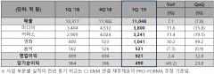 CJ ENM, 1분기 영업익 921억원…전년比 2.4%↑