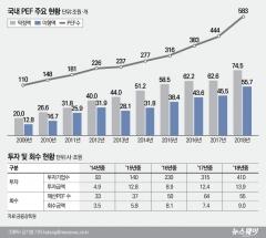 작년 PEF 신규 자금모집액 16.4조원 '사상 최대'