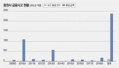 """'금융사고 취약' NH증권·한화증권···""""대형사고에 땜질 대응뿐"""""""