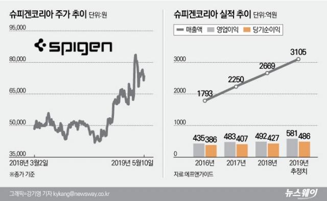 [stock&톡]악재 털어낸 슈피겐코리아, 한달 만에 회복 성공