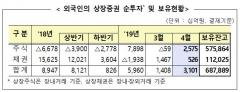 4월 외국인 상장주식 2조5750억원 순매수…1개월만에 전환