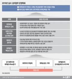 금감원, 올해 회계법인 7곳 감사품질관리 감리 실시
