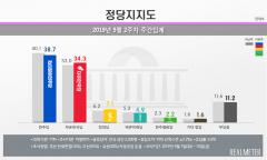 민주당 38.7% vs 한국당 34.3%…오차범위내 접전