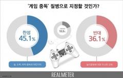 게임 중독 질병 지정… 찬성 45% vs 반대 36%