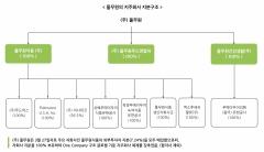 풀무원, 글로벌기준 지주회사 지배구조체제 확립 선언