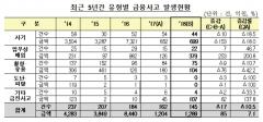 """금감원 """"2018년 금융사고 건수 145건…1289억원 규모"""""""