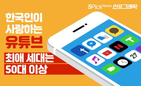 한국인이 사랑하는 유튜브…최애 세대는 50대 이상