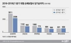 삼성화재 보험영업손실 2배…손보사 '빅5', 車보험 손해율 몸살(종합)